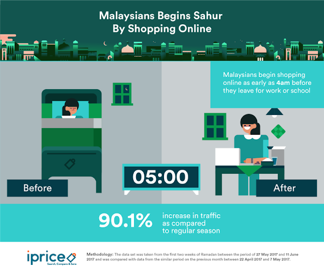 Malaysians begin Sahur by shopping online
