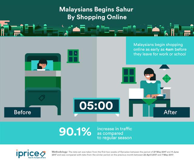 Malaysians begin Sahur by shopping online