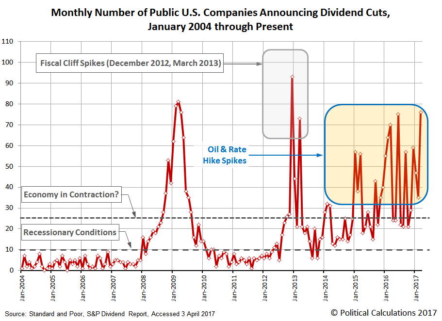 Monthly Number of Public U.S. Companies Announcing Dividend Cuts,  January 2004 through March 2017
