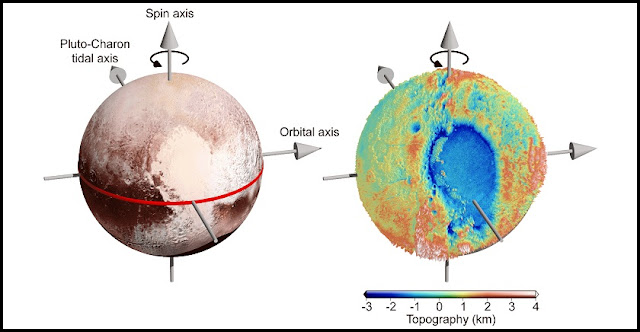 "The bright ""heart"" on Pluto is located near the equator. Its left half is a big basin dubbed Sputnik Planitia. Figures created using images by NASA/Johns Hopkins University Applied Physics Laboratory/Southwest Research Institute."