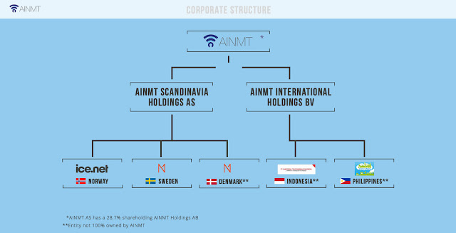 AINMT corporate structure 2017, internet net one indonesia itu apa, ceria internet 2016, sampoerna telekomunikasi indonesia