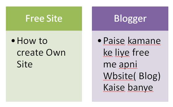 फ्री में अपनी वेबसाइट (ब्लॉग) कैसे  बनाऐं | How to Create Own Website (Blog) For Make Money Online