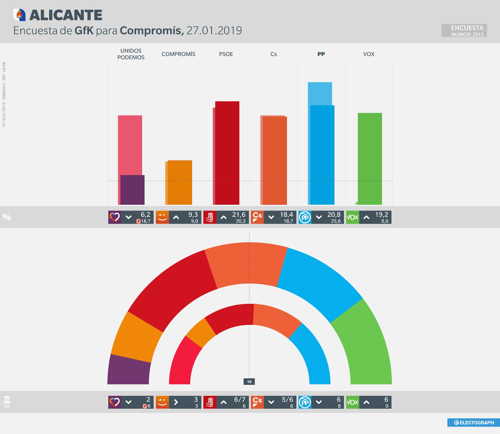 Gráfico de la encuesta para elecciones municipales en Alicante realizada por SyM Consulting para Alicante Plaza, 27 de enero de 2019