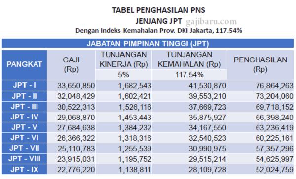 total gaji pns menurut rpp gaji, tunjangan, dan fasilitas pns