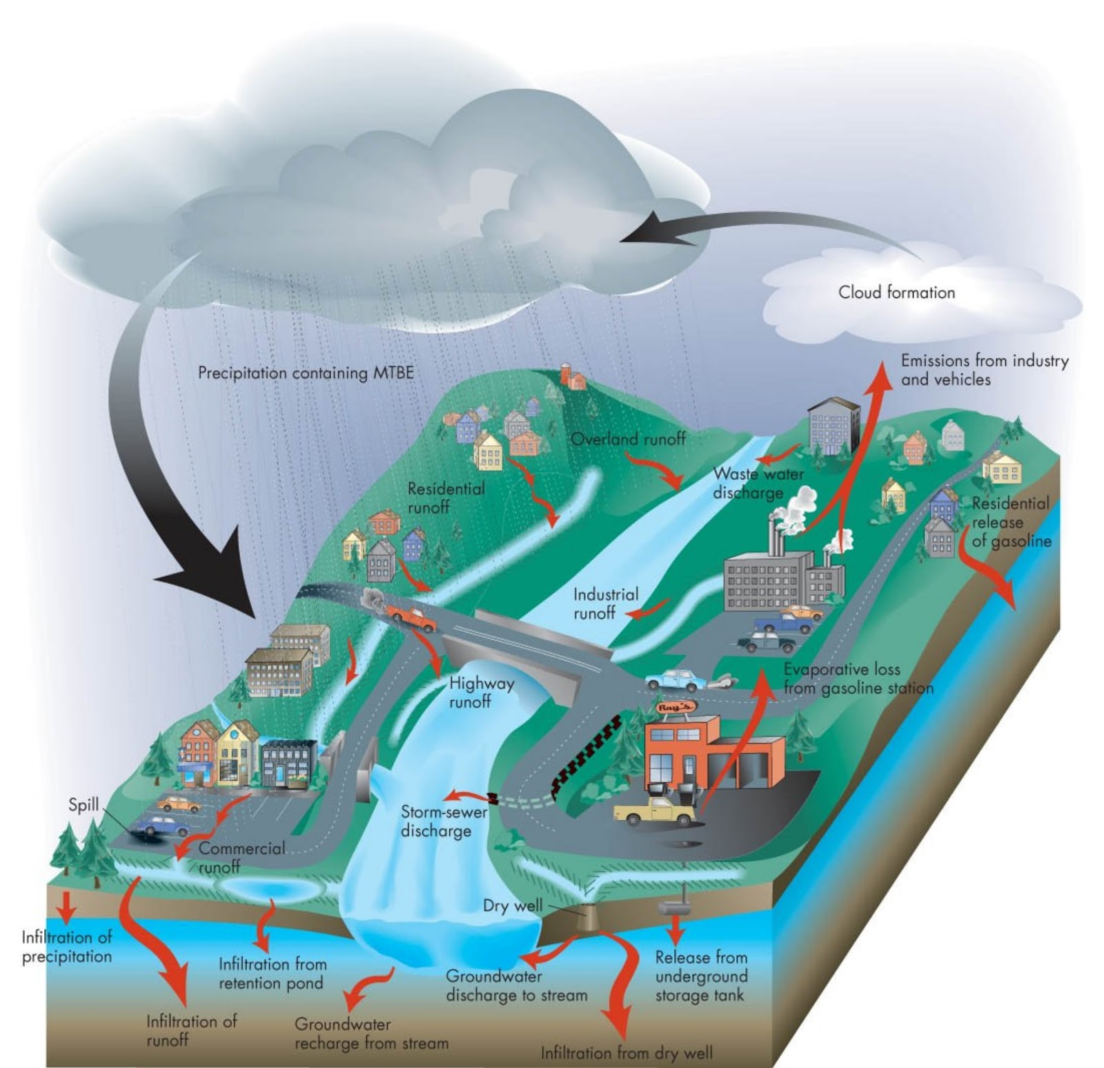 Casino water pollution