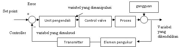 This Is Affi U0026 39 S Blog      Mengenal Sistem Kontrol Atau