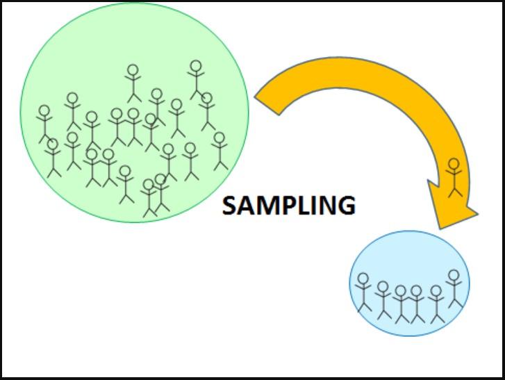 Penjelasan Teknik Sampling dan Purposive Sampling dalam Penelitian