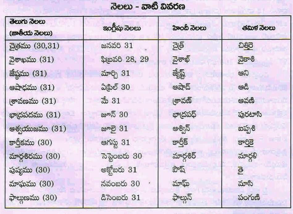 Chodavaramnet List Of Telugu English Hindi Tamil Months Names