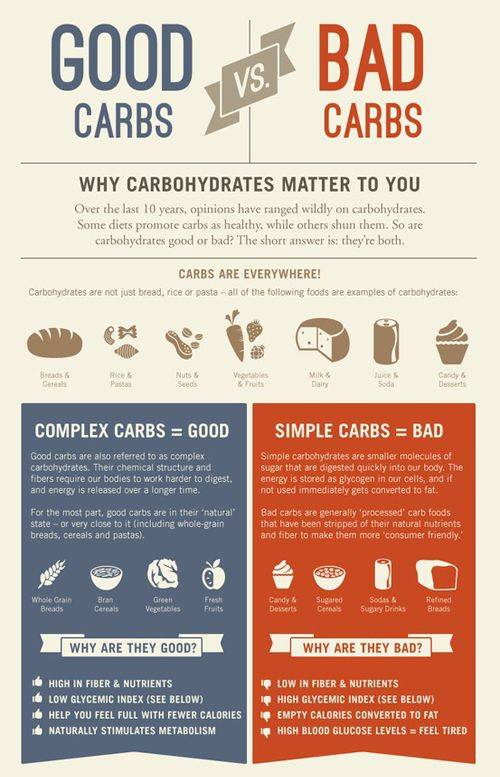 Weight Loss can be as simple as Good Carbs vs Bad Carbs; Cuttubg refubed carbs will help with your new years resolution to lose weight!