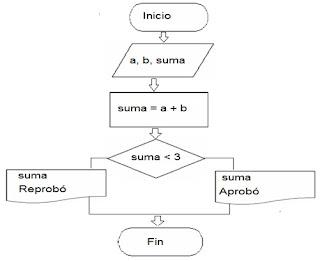 Autotrnica diagrama de flujo ccuart Image collections