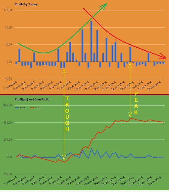 Profits by Trade and Cumulative Profits: Trough and Peak