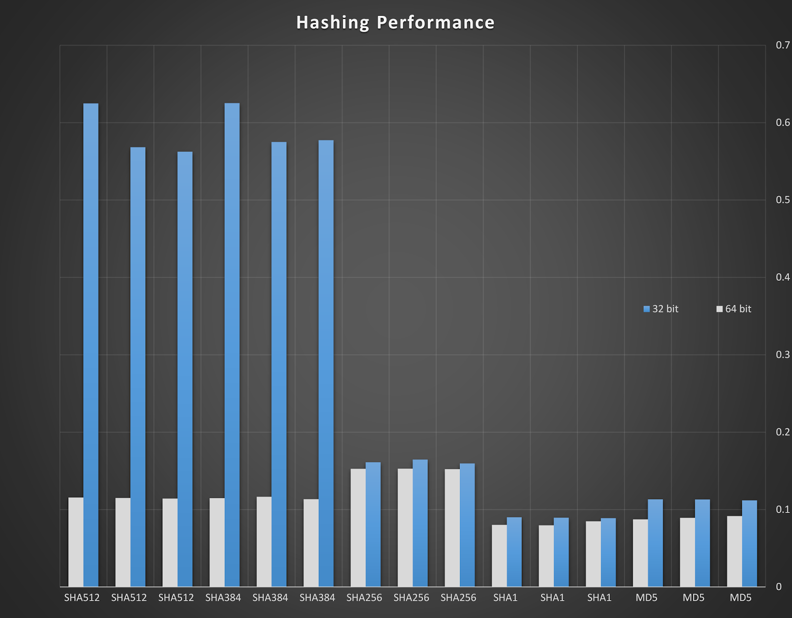 Voix Security: Performance of MD5, SHA1, SHA256, SHA384, and SHA512