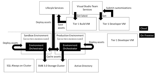 Dynamics 365 for Finance and Operation, Enterprise edition (on-premises) system requirements