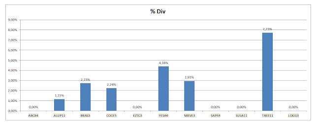 Grafico Carteira Value Investing - Dividendos Acumulados até Dezembro