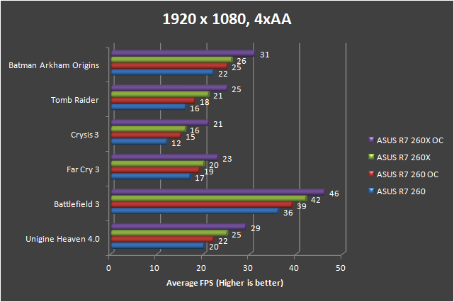 ASUS R7 260 Performance Review 34