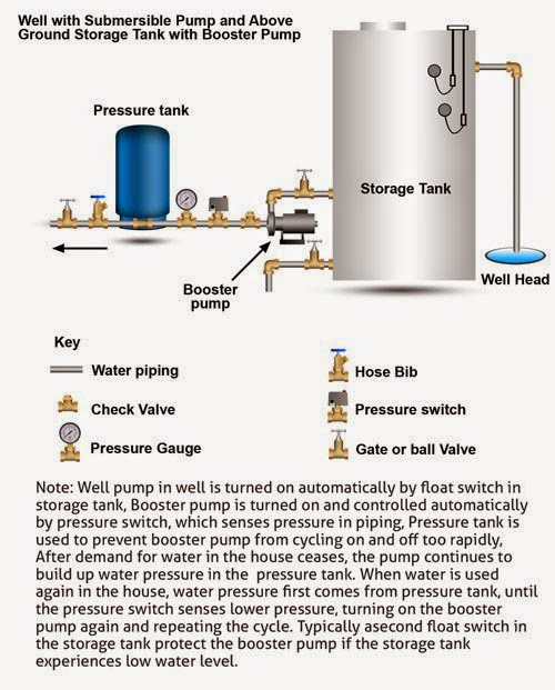 All Things Techie Net Home Water System Pt 1 Give