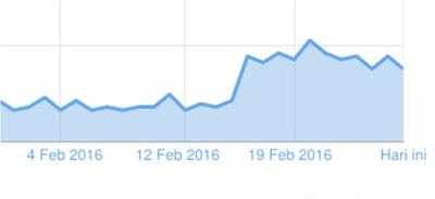 Cara Meningkatkan Pageview Blog 2X Lipat