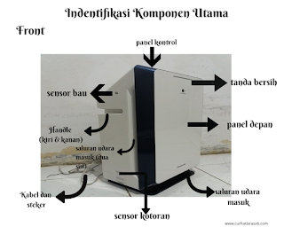 komponen utama panasonic air purifier