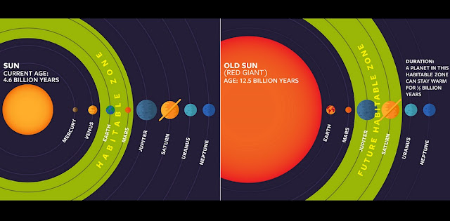 Graphic shows where a planet can be habitable and warm around our sun, as it ages. Credit: Cornell University