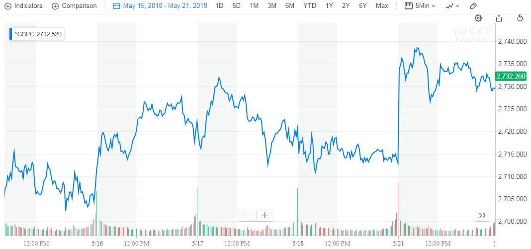S&P 500, 2018-05-15 through 2018-05-21 - Source: Yahoo! Finance