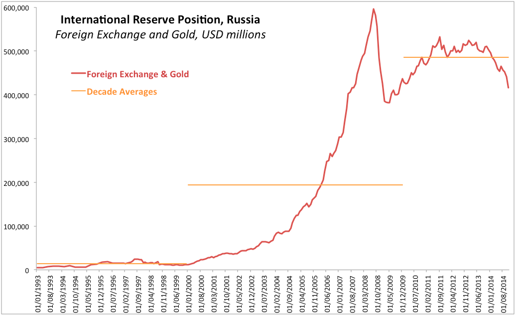 Wikipedia forex reserves