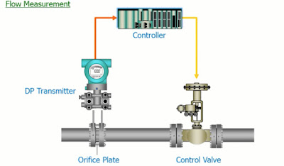 Differential Pressure for Flow Measurement