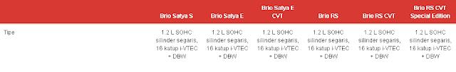 Spesifikasi Lengkap Honda Brio Riau,Pekanbaru  Honda Soekarno-Hatta Pekanbaru  Sales Honda Pekanbaru  Info Harga ,Promo, Kredit Honda Brio Riau, Pekanbaru