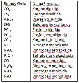 Pengertian Senyawa Anorganik Biner
