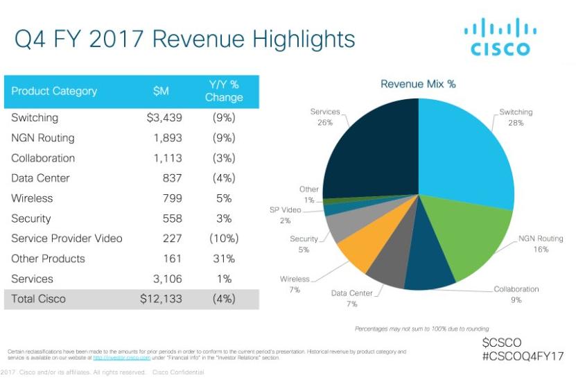 Converge! Network Digest: Cisco posts quarterly revenue of