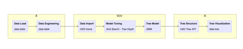 Finally, You Can Plot H2O Decision Trees in R – R-Craft