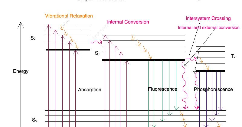 jablonski diagramm fluoreszenz chinin
