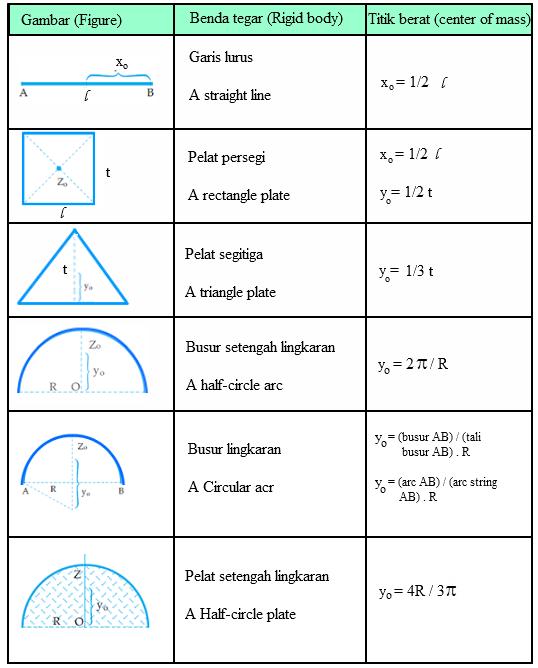 Rumus Titik Koordinat : rumus, titik, koordinat, MENENTUKAN, TITIK, BERAT, BENDA