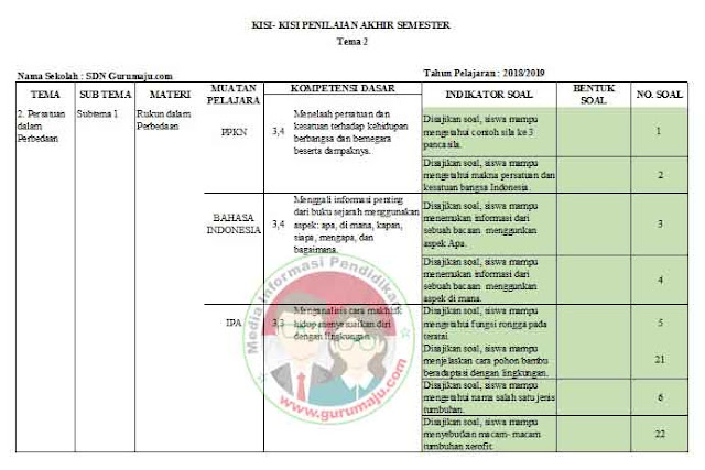 Kisi-Kisi Soal UAS / PAS Kelas 6 Tema 2 K13 Revisi 2018