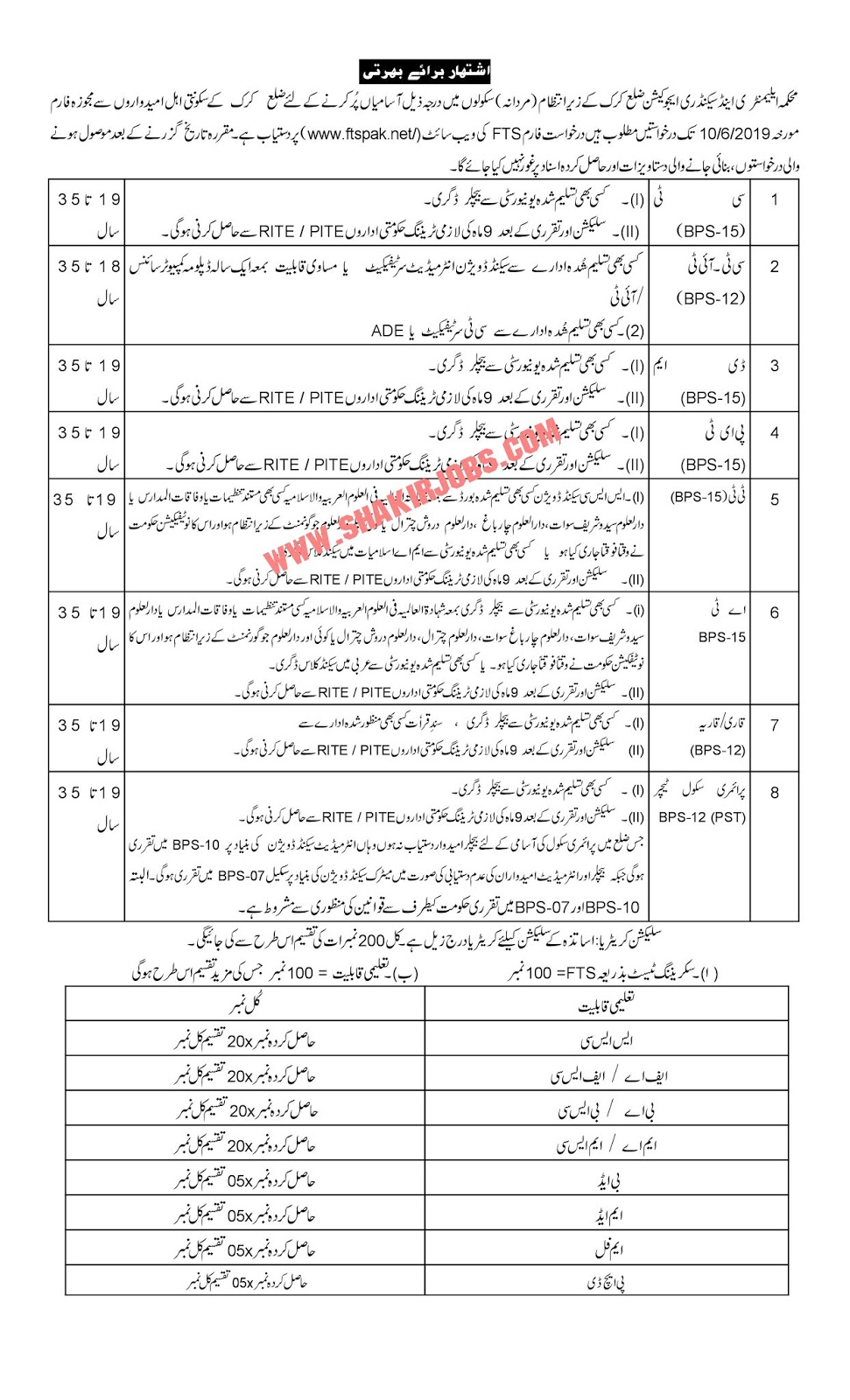 Directorate Of Elementary & Secondary Education KPK District Karak Male Jobs 2019