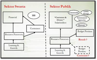 Perbandingan Skema Balanced Scorecard untuk Organisasi Nirlaba dan Organisasi Sektor Publik