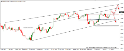 Forex trading gbp forecast