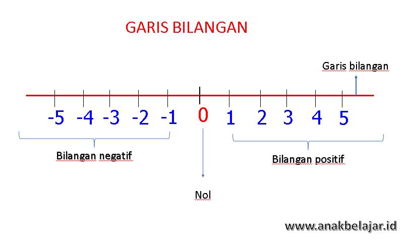 Penjumlahan dan pengurangan bilangan bulat untuk sd dengan media contoh penggunaan garis bilangan untuk penjumlahan dan pengurangan bilangan bulat ccuart Gallery