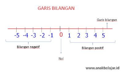 contoh penggunaan garis bilangan untuk penjumlahan dan pengurangan bilangan bulat