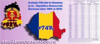 Cât au crescut economiile fostei Republici Democrate Germane și a României între 1991 și 2016