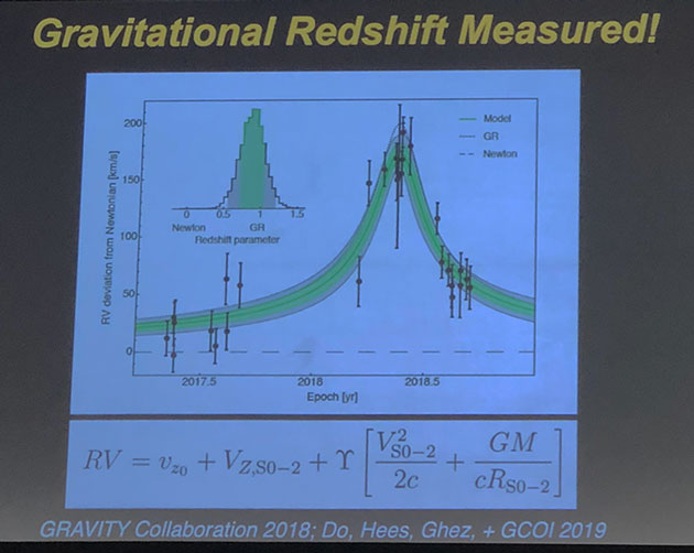 Measured gravitational redshift compared to Newtonian orbit (Andrea Ghez, UCLA, at APS Meeting in Denver)