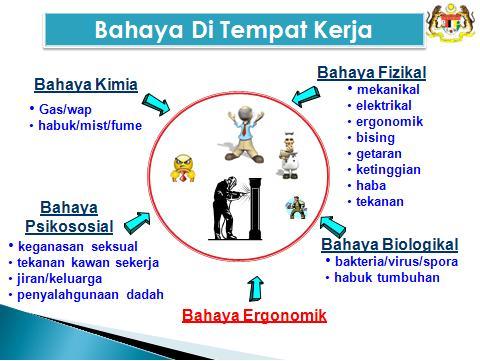 My Pkp Neus Kelantan Pengurusan Risiko Hazard Di Tempat Kerja