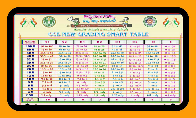 Continuous Comphrehensive Evaluation CCE Summative Assessment SA and Formative Assessment FA Grading Table for Cumulative Records Annual Examinations Evaluation of Papers. Simple CCE Grading table which most helpful to teachers in awarding grades to students http://www.tsteachers.in/2016/03/continuous-comprehensive-evaluation-cce-grading-table-for-all-marks.html