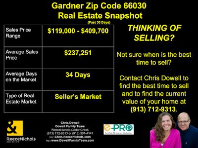 Gardner, Gardner real estate, 66030