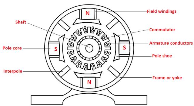 constructional Design of 4-Pole DC Machine