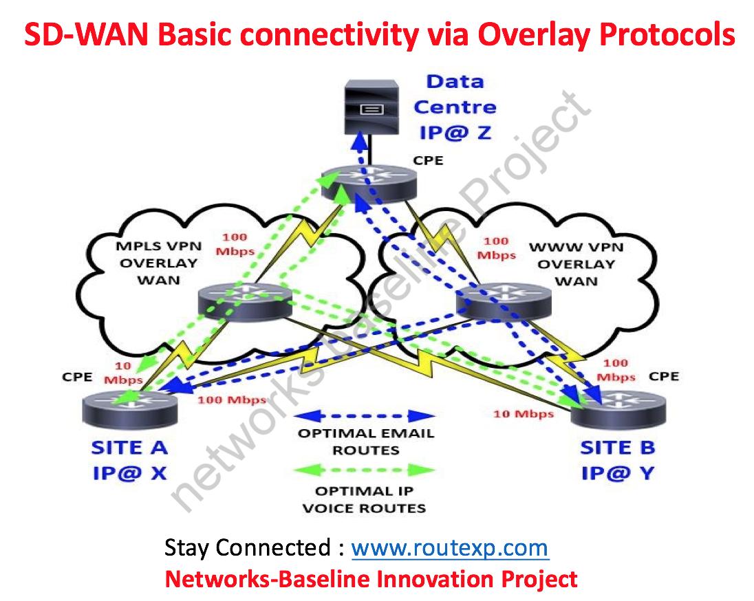 Sdwan Solution Meraki Vs Cisco Viptela Route Xp Private Network Services