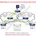 SDWAN solution: Meraki Vs Cisco Viptela