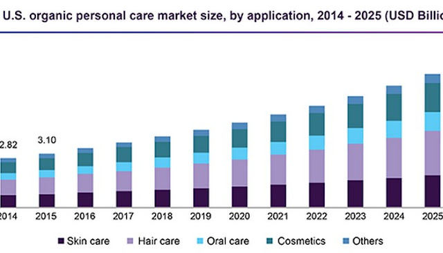 natural skin care market growth