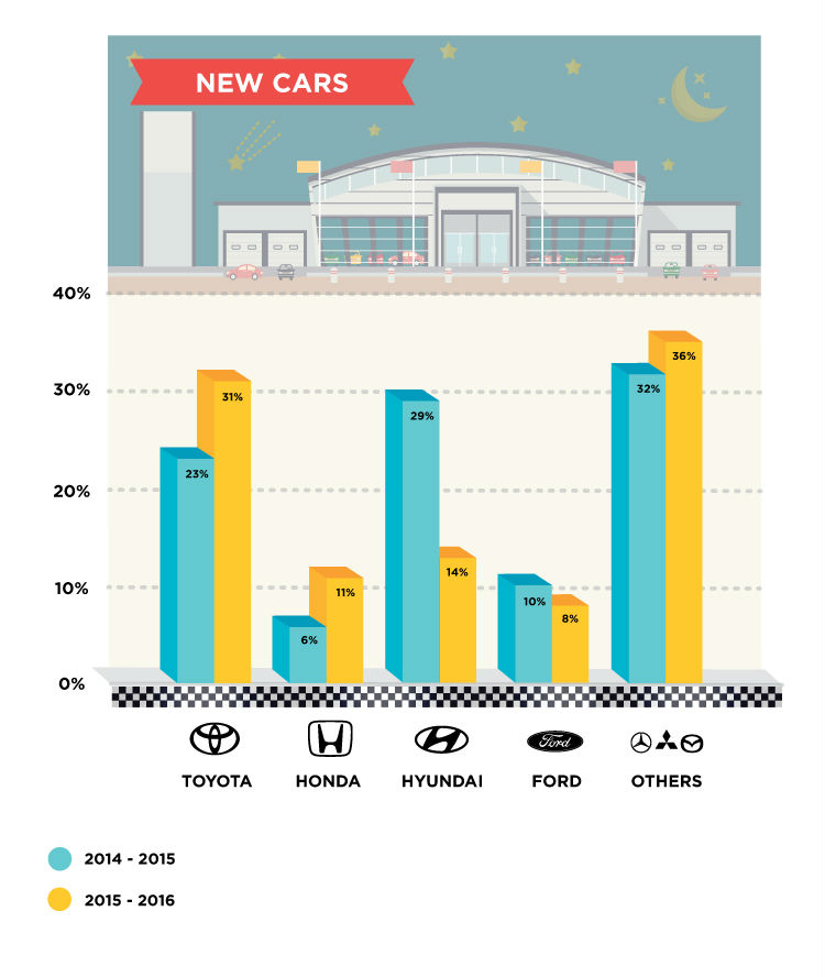 New Car Buyers