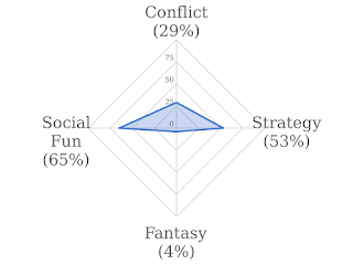 A graph in the shape of four concentric diamonds. The outer diamond is labelled as 100%, the next diamond inside that is labelled 75%, the next one as 50%, and the innermost one as 25%. The point in the centre is labelled as 0. Each corner of the diamond is labelled: Conflict on top, Strategy on the right, Fantasy on the bottom, and Social Fun on the left. On top of this graph is a small irregular blue rhombus; the bottom corner is just below the 0 point, the top point is just above the tip of the 25% diamond, the right corner is just to the right of the 50% diamond, and the left point is near (but not reaching) the 75% diamond. The four labels are marked: Conflict - 29%. Strategy - 53%. Fantasy - 4%. Social Fun - 65%.