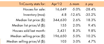 Single family home sales data for Palm Beach, Broward and Miami-Dade, Florida, April 2012